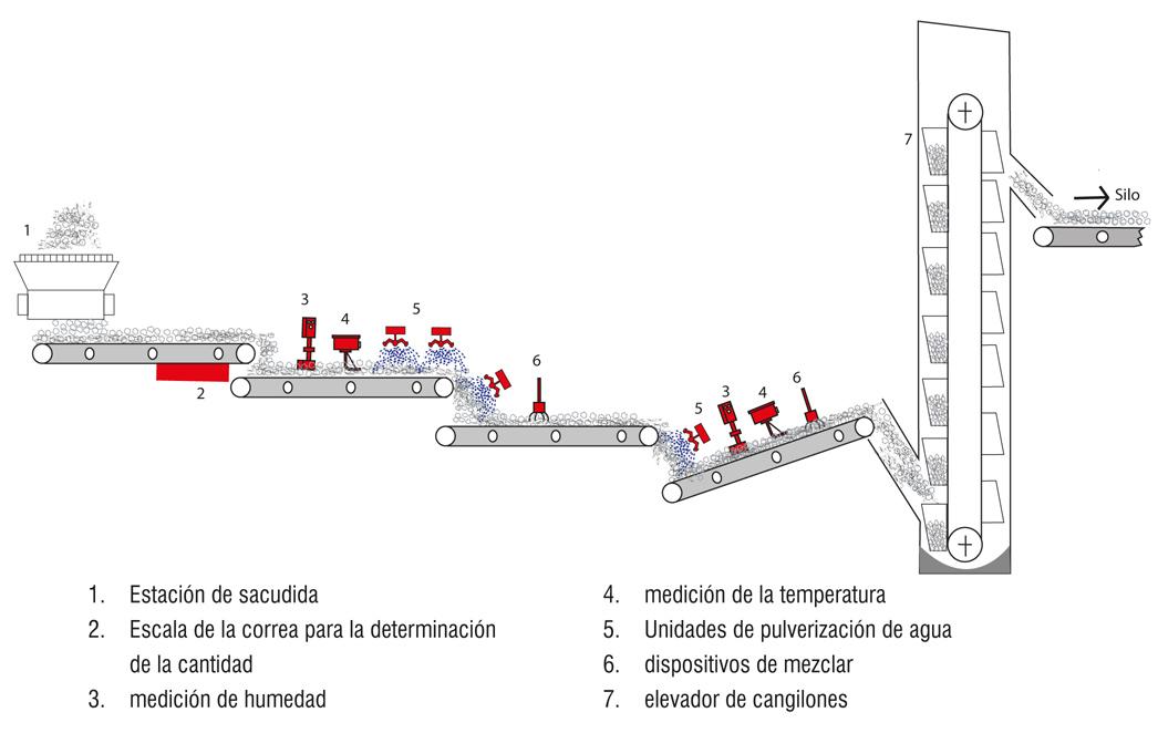 Example Pre-humidificación automática de arena usada FRS-A