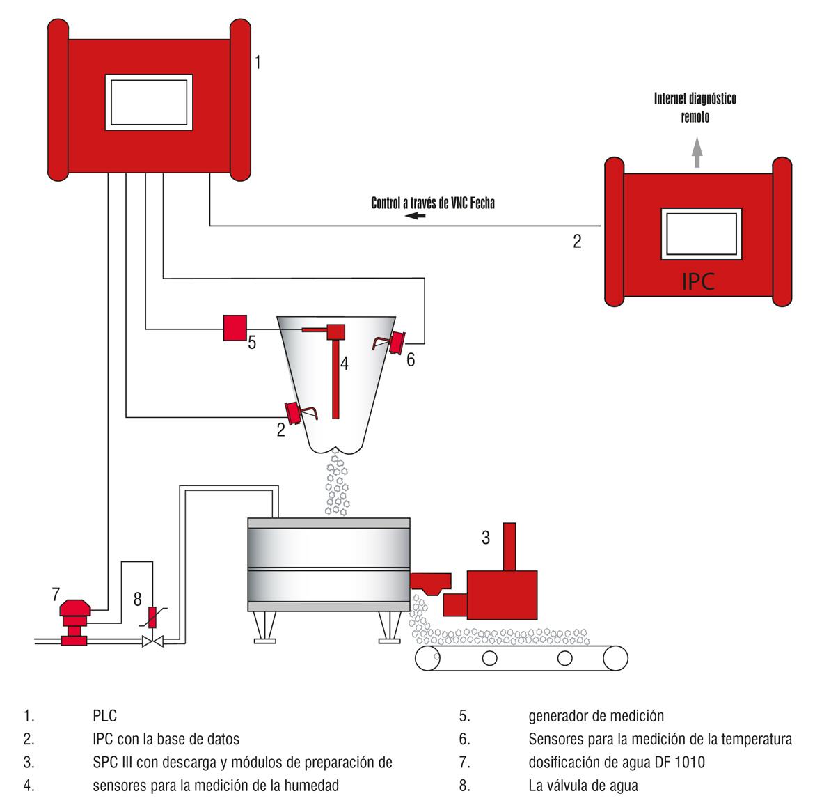 Example Sistemas automáticos de pruebas de arena SPC