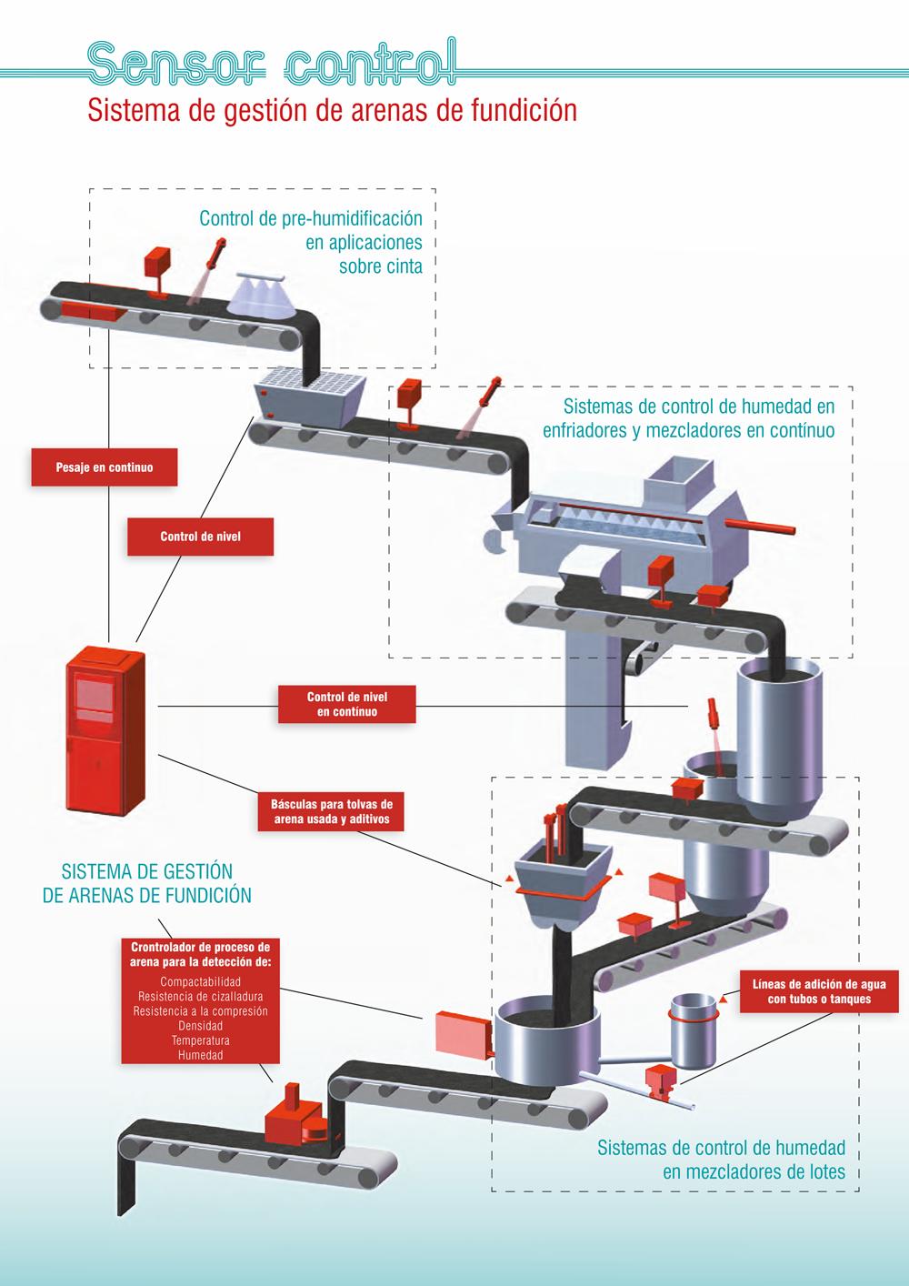 Ejemplo de un Sistema de control para reciclado de arena